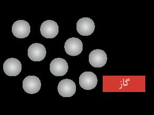 مولکول های گاز