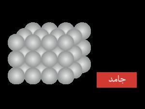 مولکول های جامد