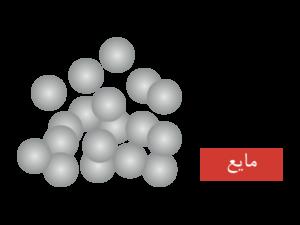 مولکول های مایع